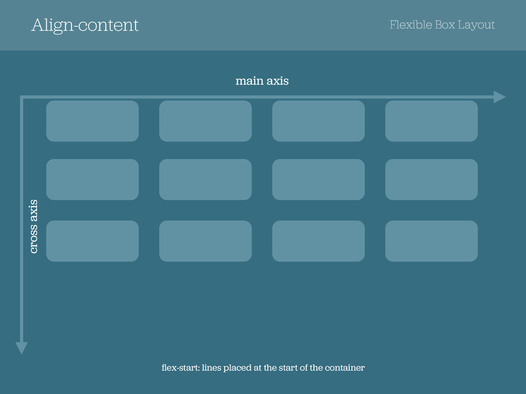 Align-content Flexible Box Layout cross axis fle...