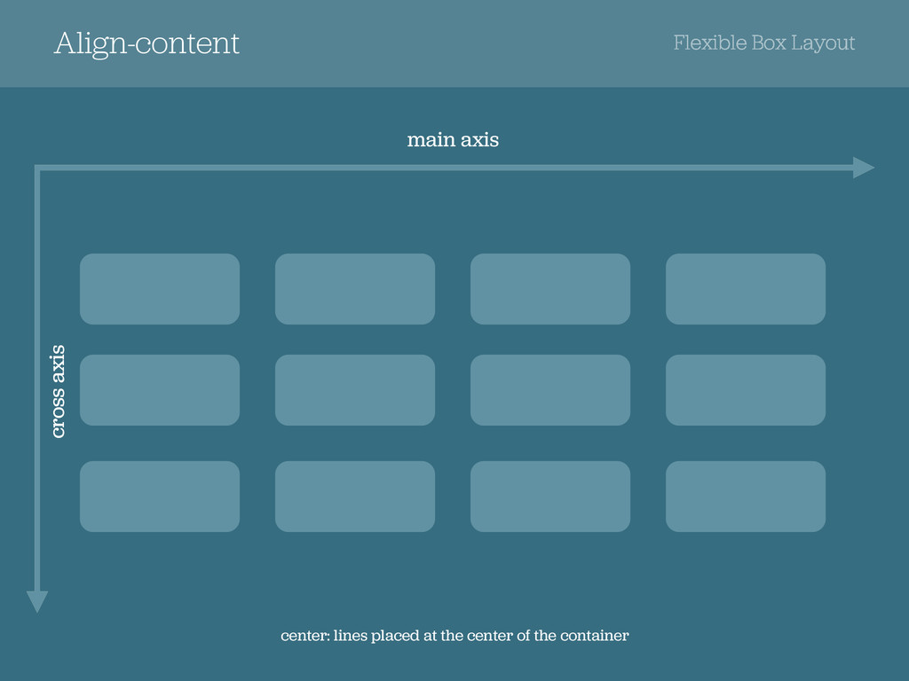 Align-content Flexible Box Layout cross axis cr...