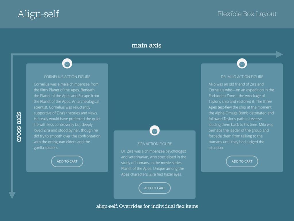 Align-self Flexible Box Layout cross axis cross...