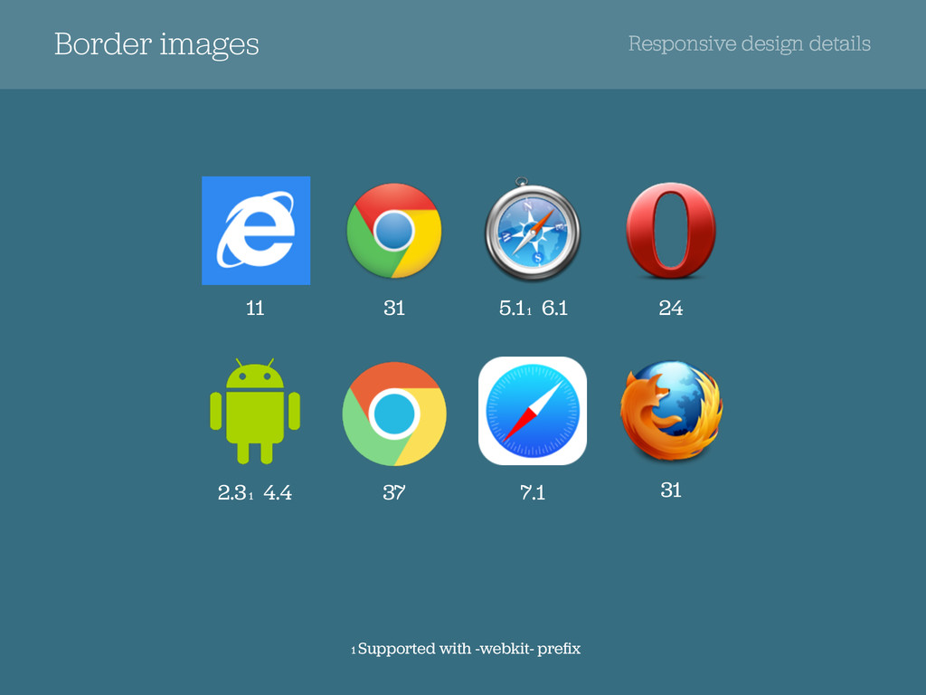 1 Supported with -webkit- prefix Border images R...
