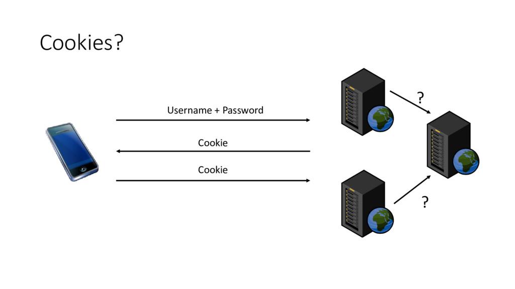 Cookies? Username + Password Cookie Cookie ? ?