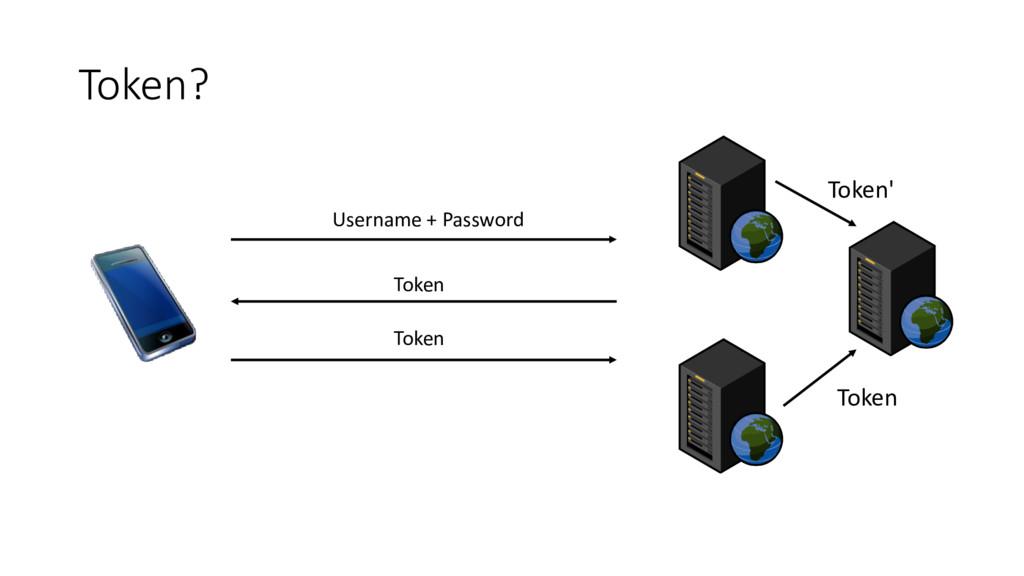 Token? Username + Password Token Token Token' T...