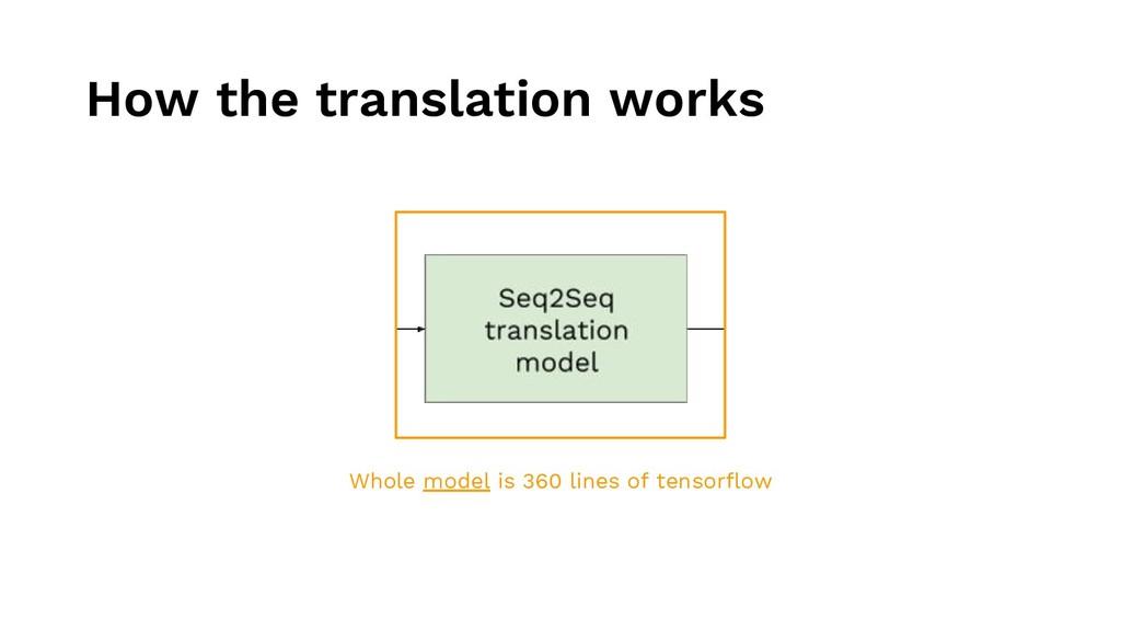 How the translation works Whole model is 360 li...