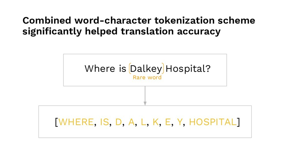 Combined word-character tokenization scheme sig...