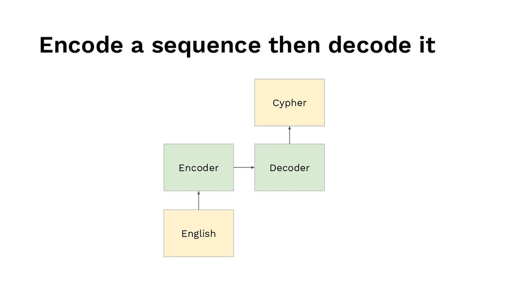 Encode a sequence then decode it Encoder Decode...