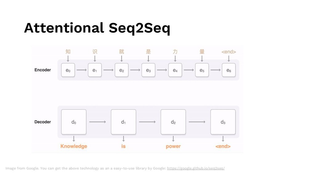 Attentional Seq2Seq Image from Google. You can ...