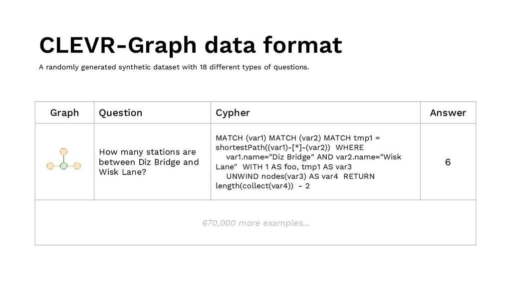 Graph Question Cypher Answer How many stations ...