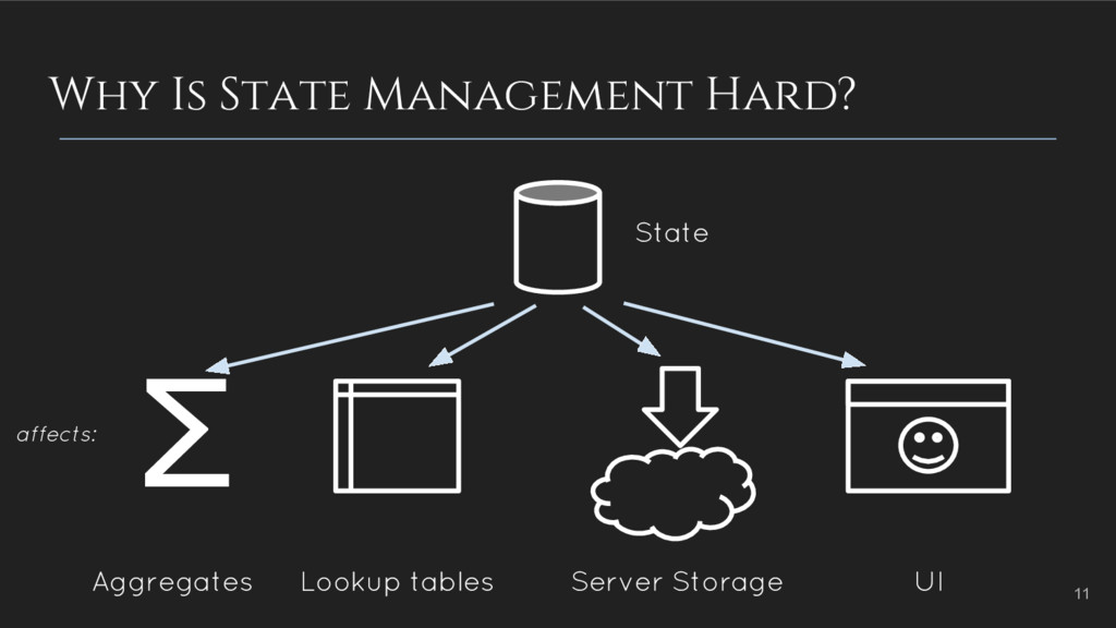 Why Is State Management Hard? Σ State Aggregate...