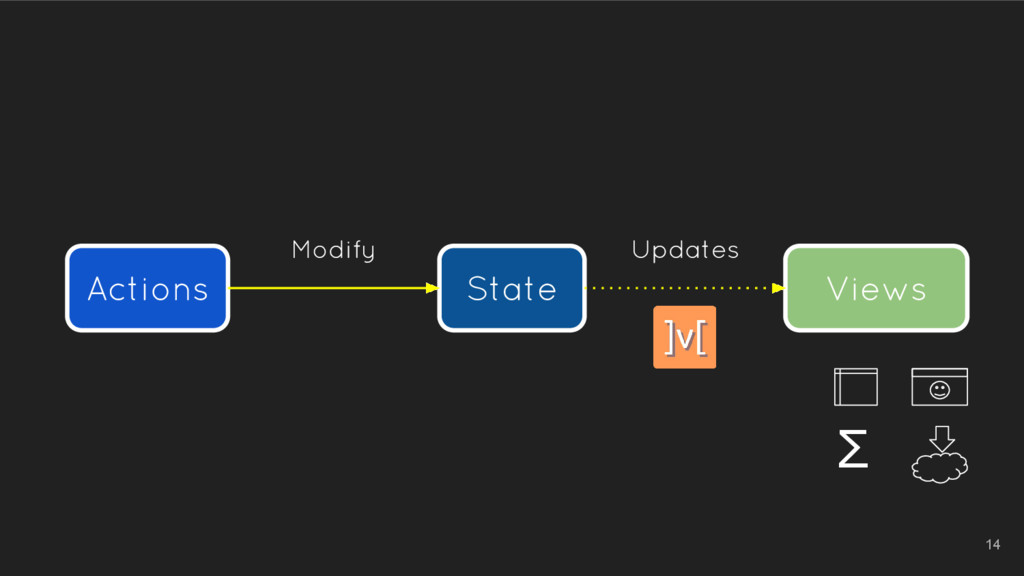 Actions State Views Modify Updates Σ 14