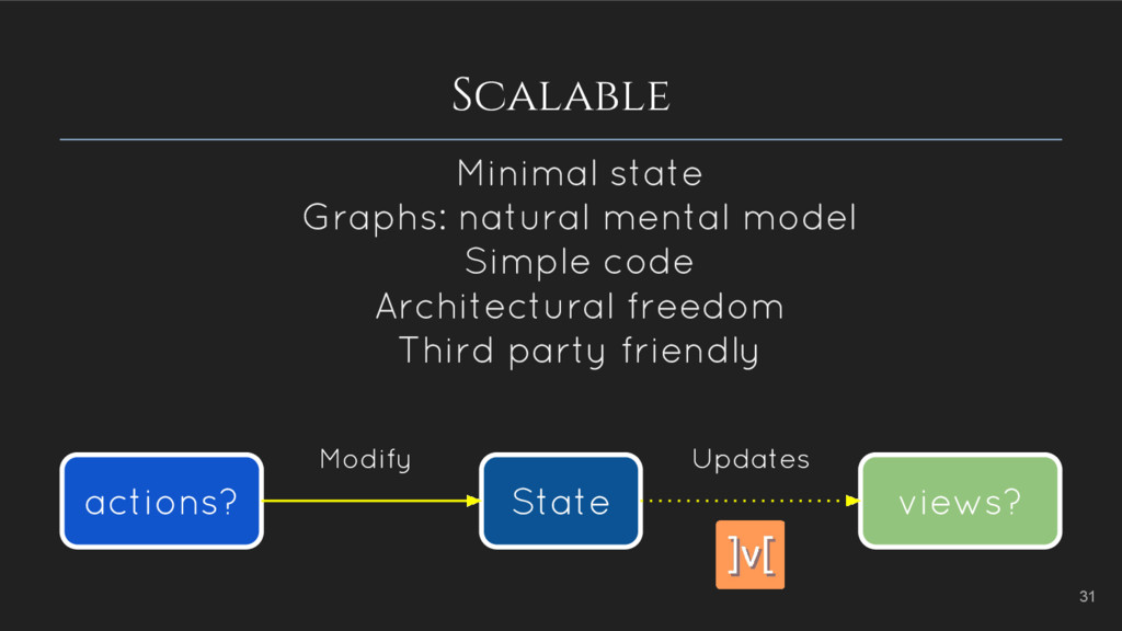 Scalable 31 Minimal state Graphs: natural menta...