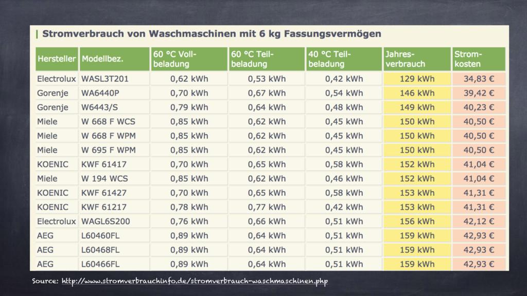 Source: http:/ /www.stromverbrauchinfo.de/strom...