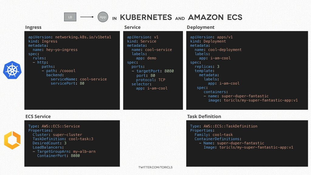 twitter.com/toricls in Kubernetes and Amazon EC...