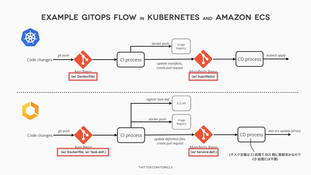 twitter.com/toricls Example GitOps Flow in Kube...