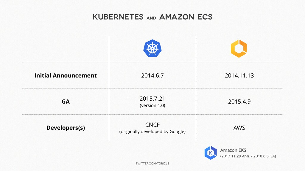 twitter.com/toricls Kubernetes and Amazon ECS I...