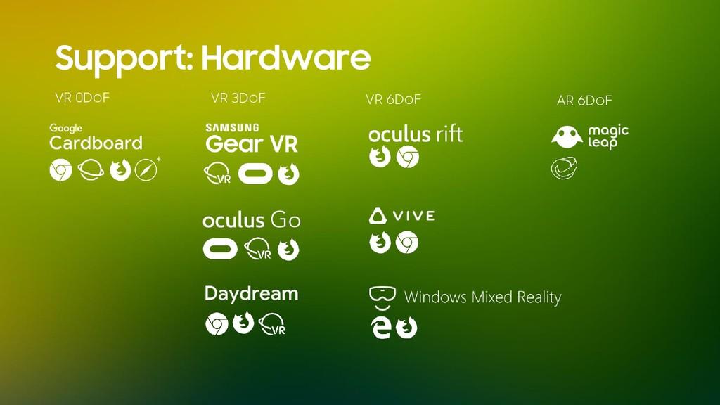Support: Hardware VR 0DoF VR 3DoF VR 6DoF AR 6D...