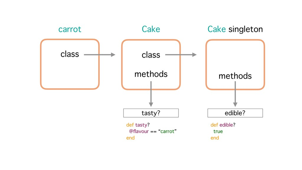 carrot class Cake class methods tasty? def tast...