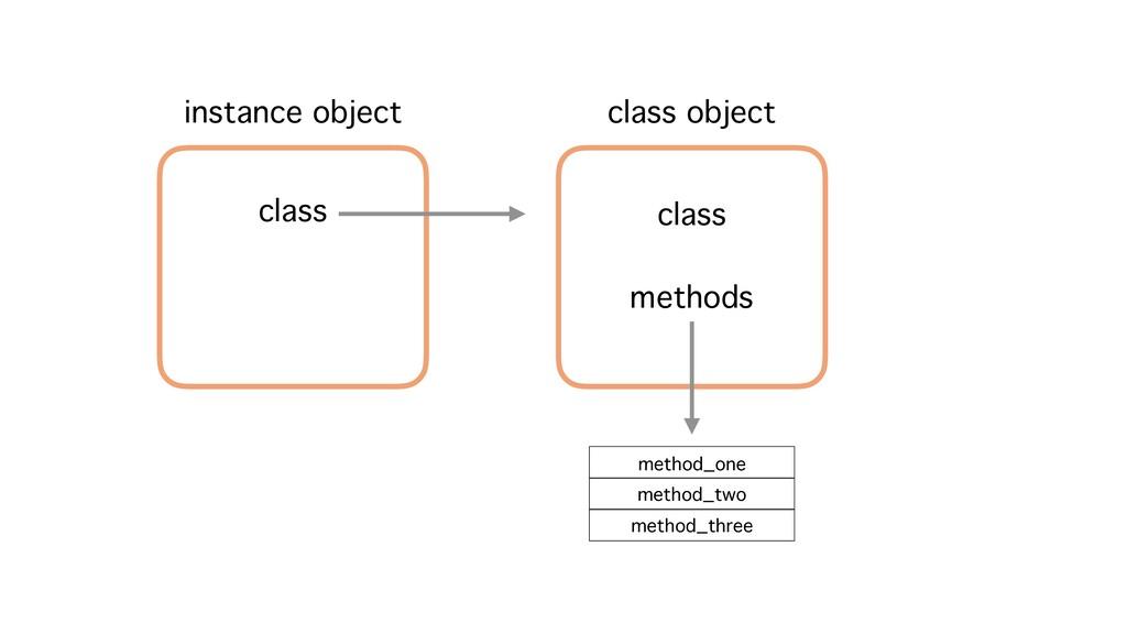 instance object class class object class method...