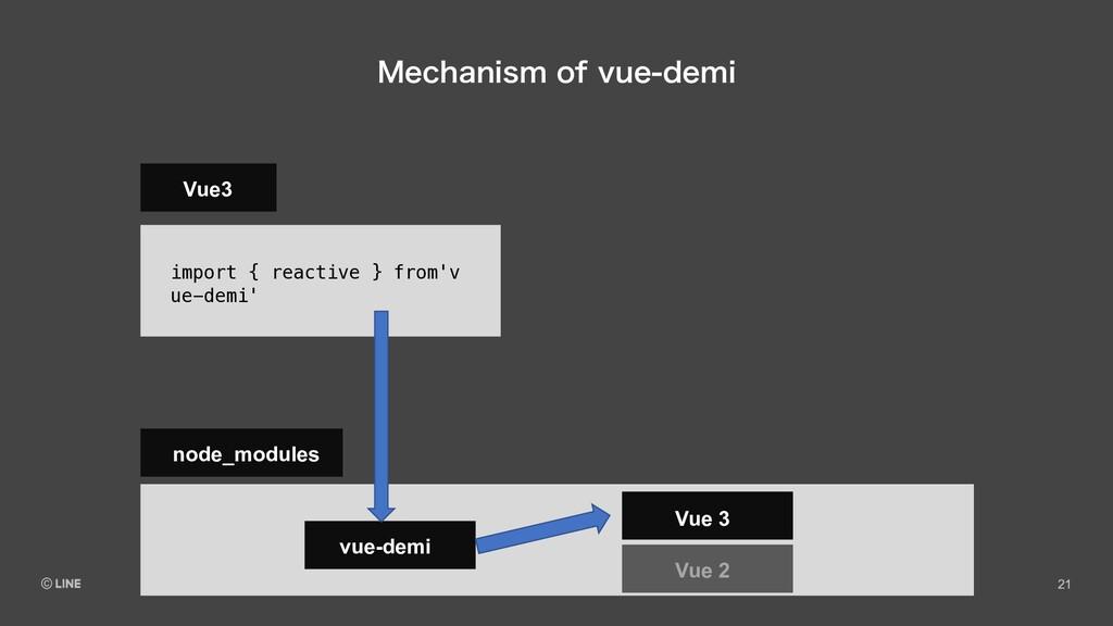 .FDIBOJTNPGWVFEFNJ Vue3 import { reactive } ...