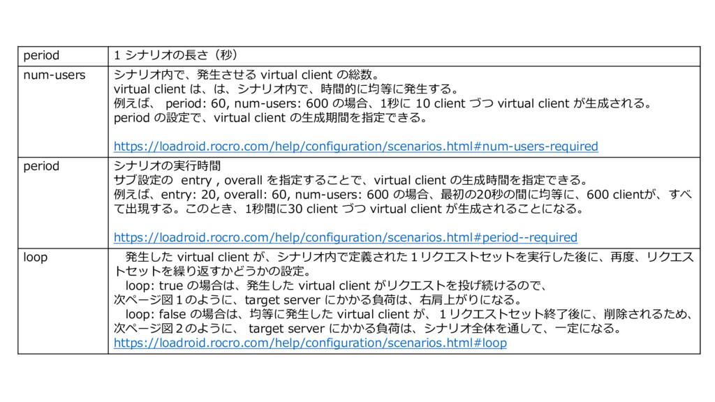 period 1 シナリオの⻑さ(秒) num-users シナリオ内で、発⽣させる virt...
