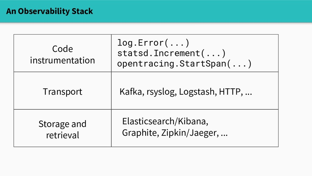 An Observability Stack Code instrumentation Tra...