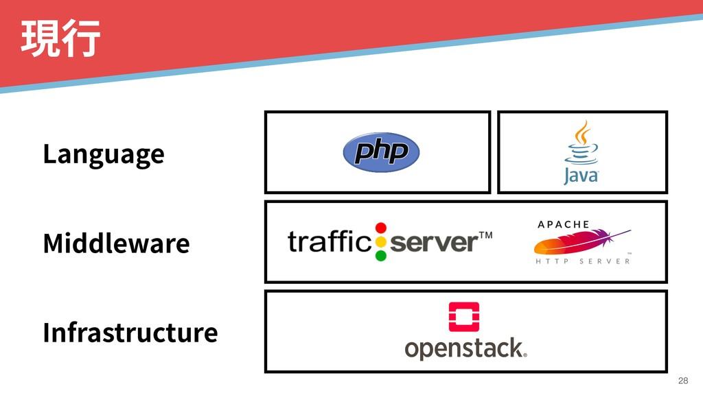 現⾏ Infrastructure !28 Language Middleware