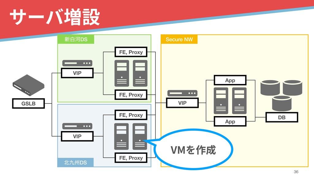 サーバ増設 !36 GSLB VIP VIP FE, Proxy FE, Proxy VIP ...