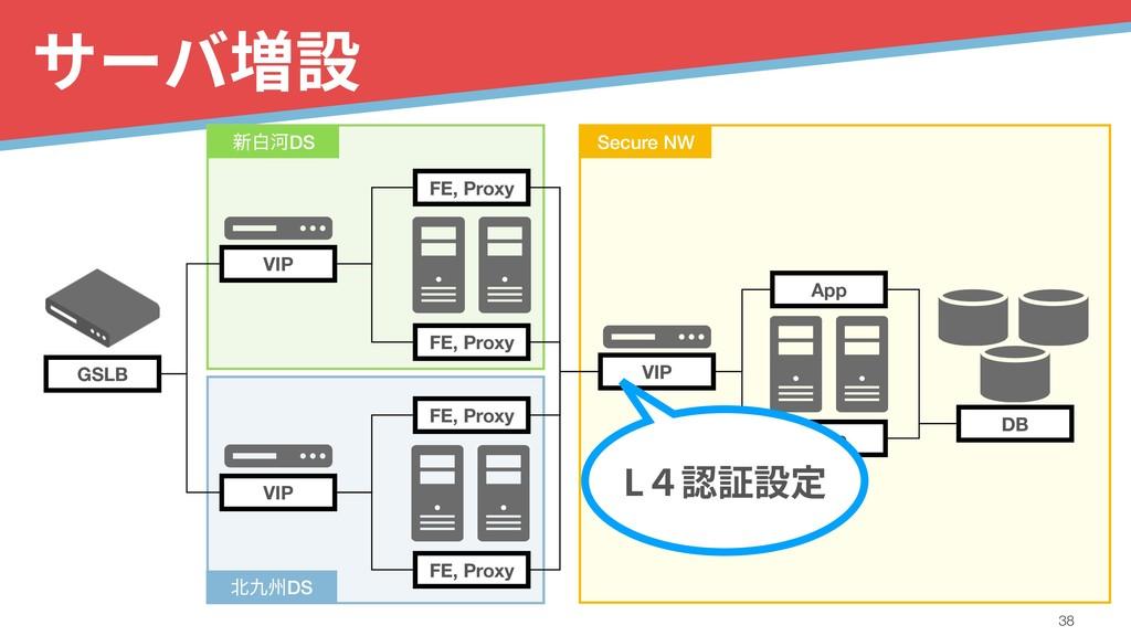 サーバ増設 !38 GSLB VIP VIP FE, Proxy FE, Proxy VIP ...