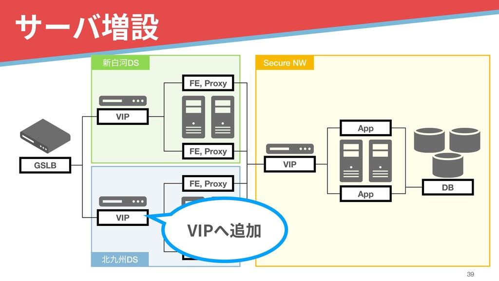 サーバ増設 !39 GSLB VIP VIP FE, Proxy FE, Proxy VIP ...