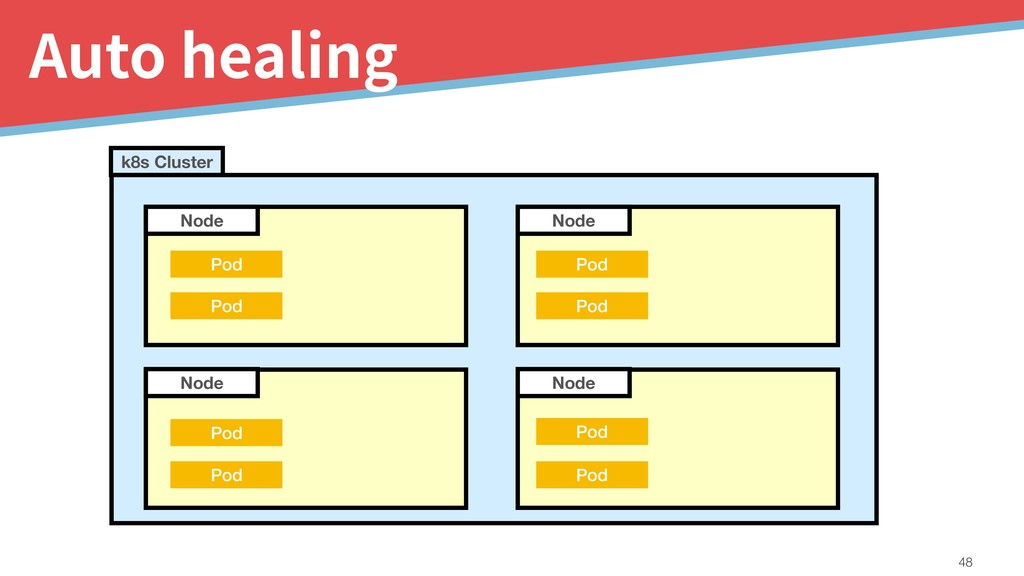 Auto healing !48 Node Node Node Node k8s Cluste...