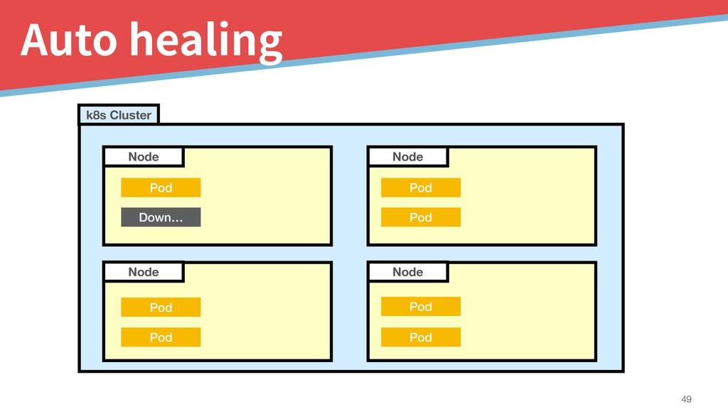 Auto healing !49 Node Node Node k8s Cluster Pod...