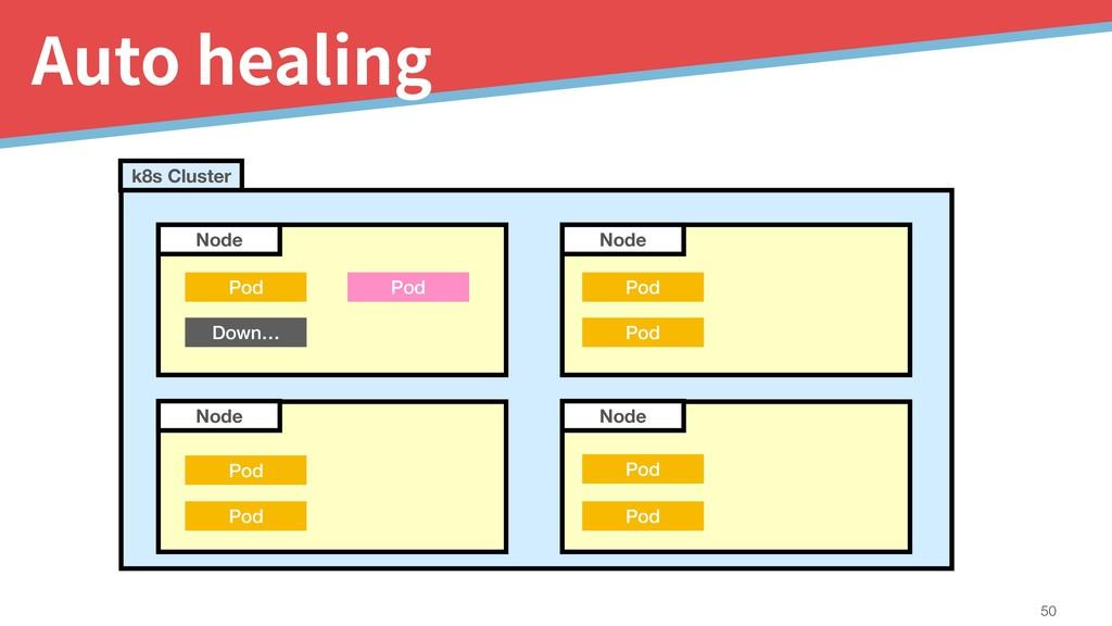 Auto healing !50 Node Node Node k8s Cluster Pod...