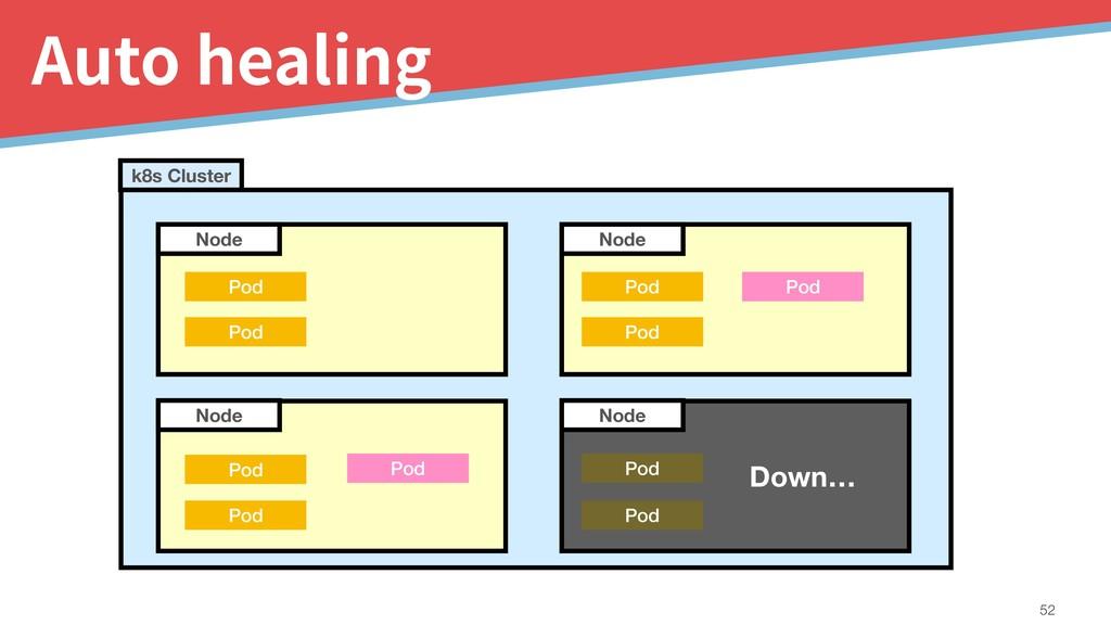 Auto healing !52 Node Node k8s Cluster Pod Pod ...