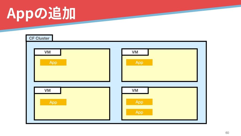 Appの追加 !60 VM VM VM VM CF Cluster App App App A...