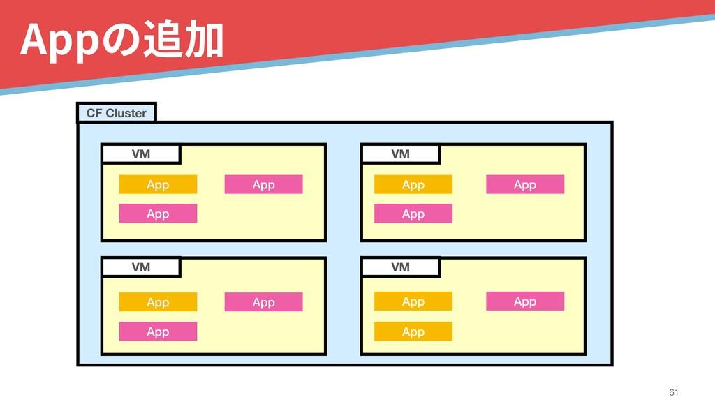Appの追加 !61 VM VM VM VM CF Cluster App App App A...