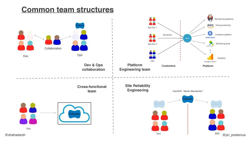 @shahadarsh @pri_posterous Common team structur...