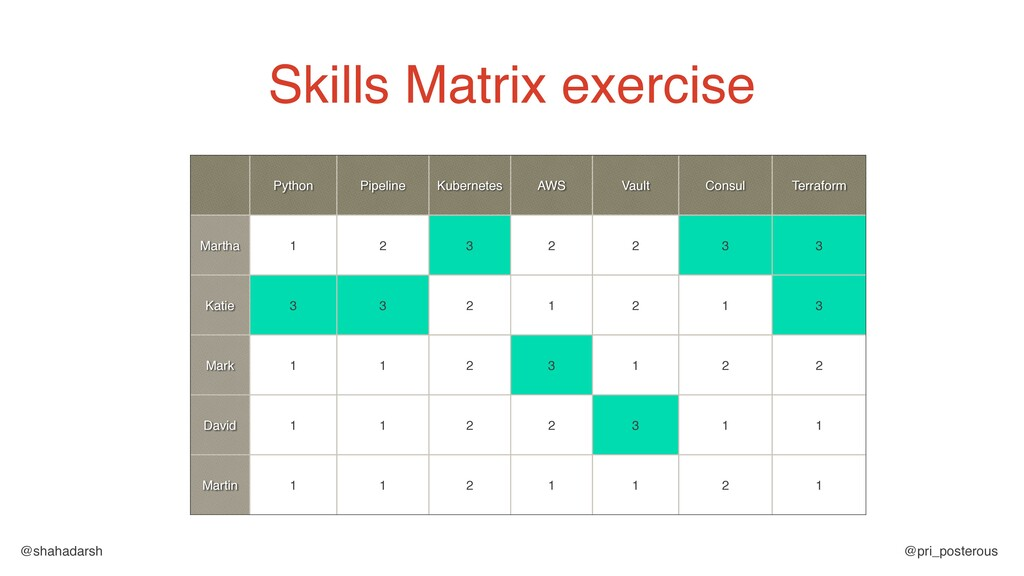 @shahadarsh @pri_posterous Skills Matrix exerci...