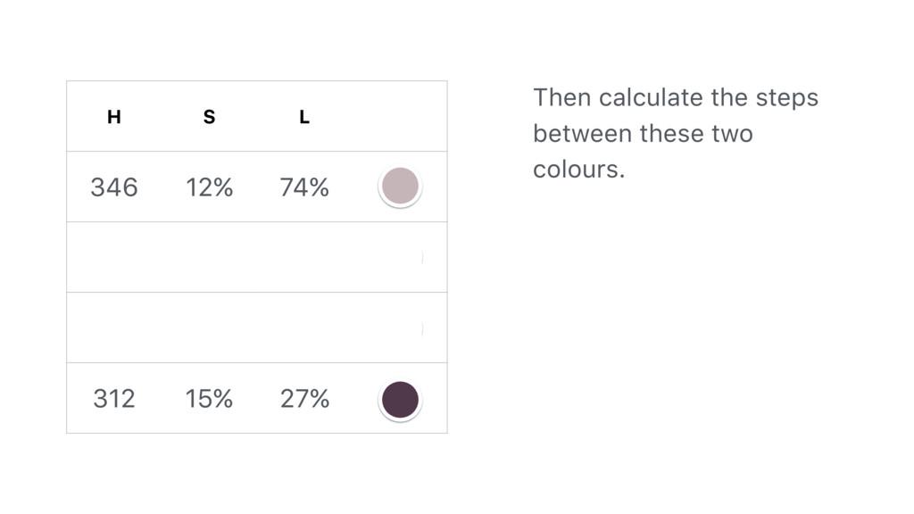 H S L 346 12% 74% 334 13% 57% 323 14% 42% 312 1...