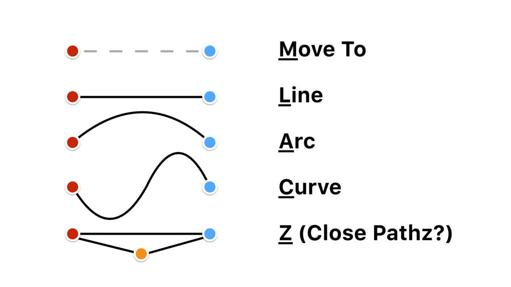 Move To Line Arc Curve Z (Close Pathz?)