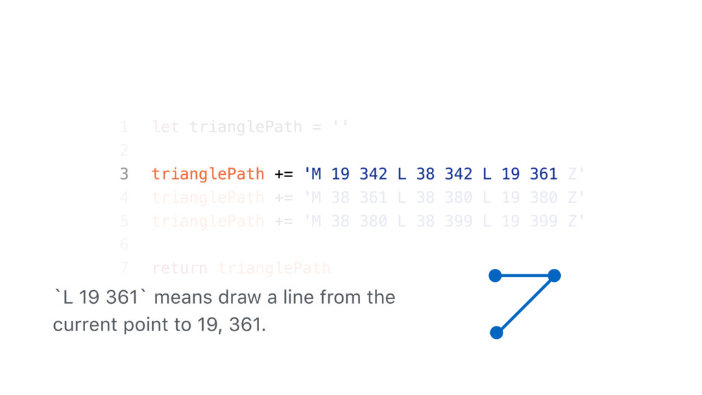 `L 19 361` means draw a line from the current p...