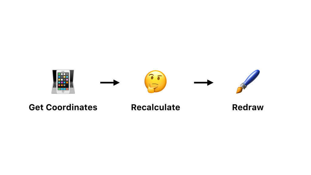 Recalculate  Redraw  Get Coordinates
