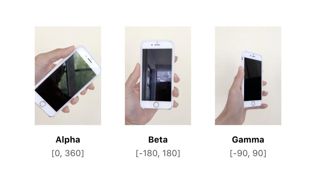 Alpha Beta Gamma [0, 360] [-180, 180] [-90, 90]