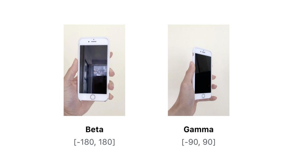 Beta Gamma [-180, 180] [-90, 90]