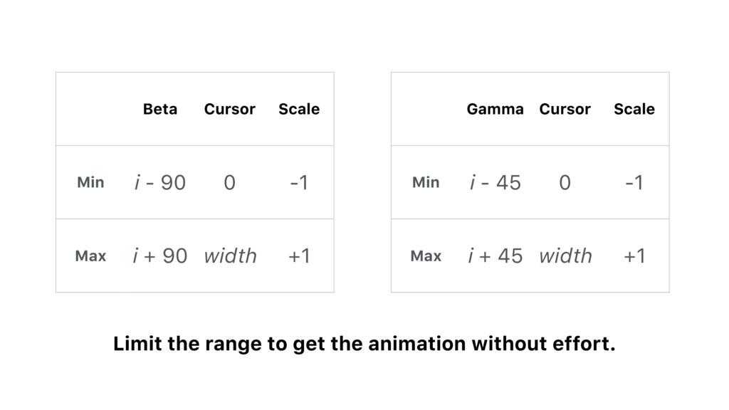 Beta Cursor Scale Min i - 90 0 -1 Max i + 90 wi...