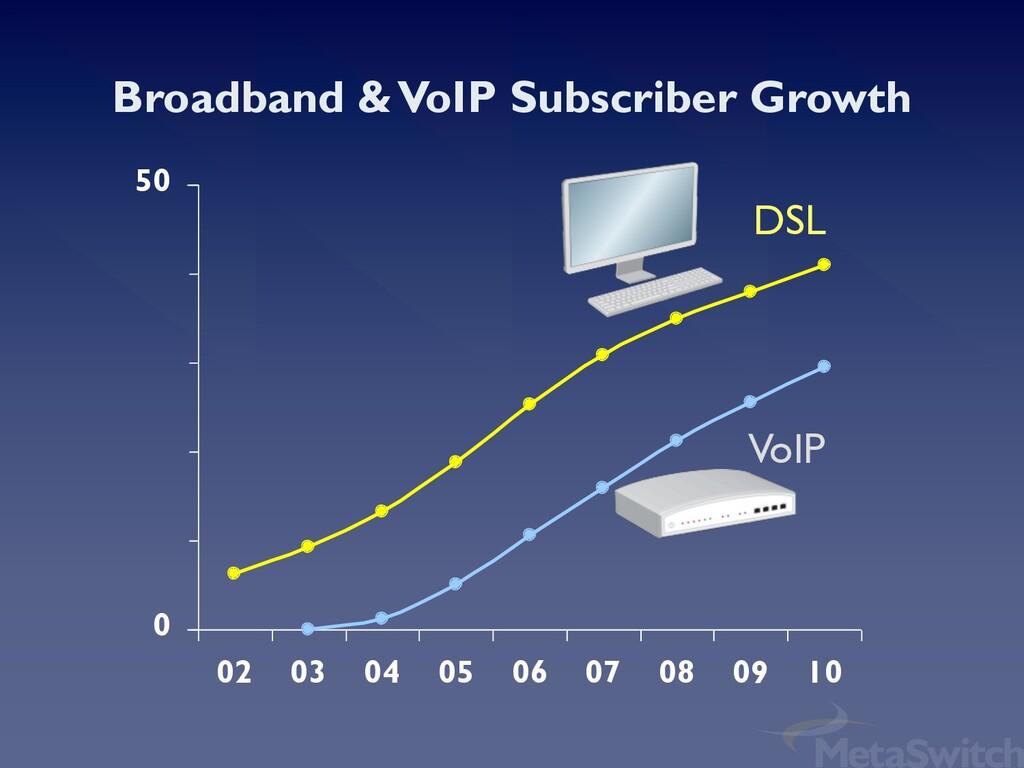 Broadband & VoIP Subscriber Growth 0 50 02 03 0...