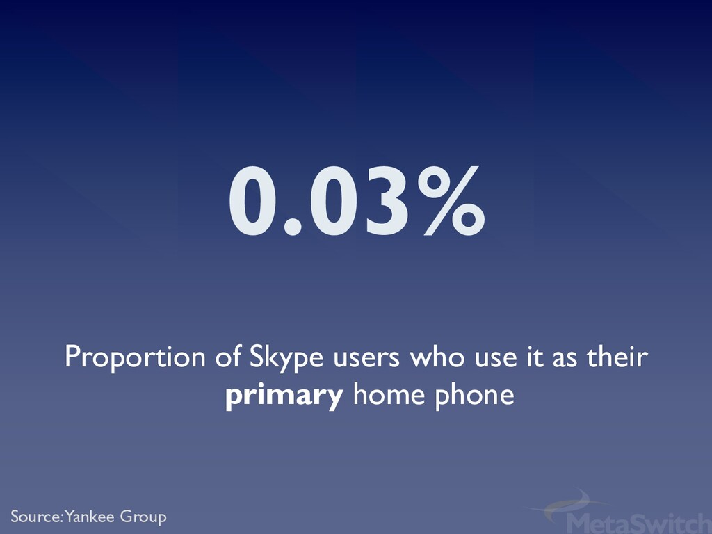 0.03% Proportion of Skype users who use it as t...