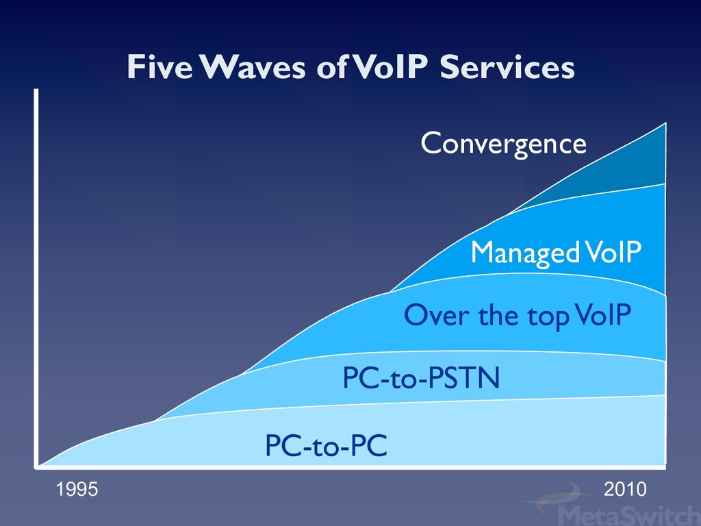 Convergence Managed VoIP Over the top VoIP PC-t...