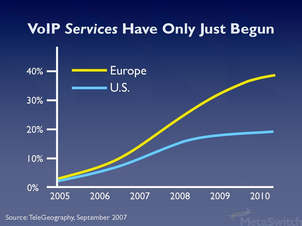 Source: TeleGeography, September 2007 VoIP Serv...