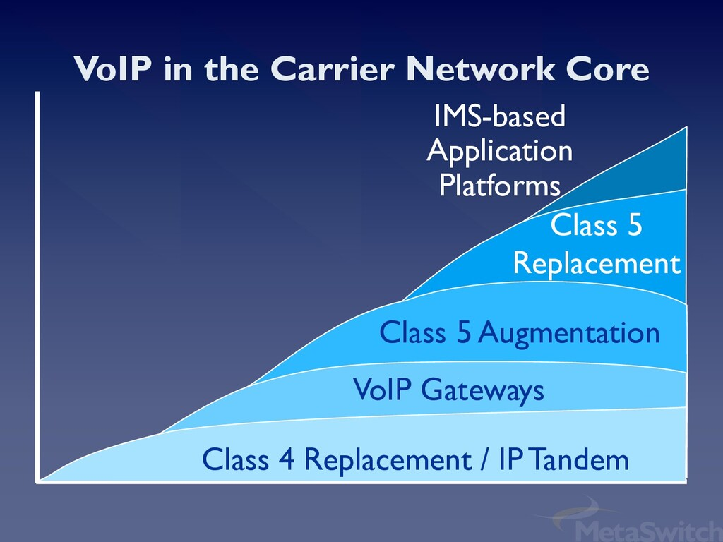 IMS-based Application Platforms Class 5 Replace...