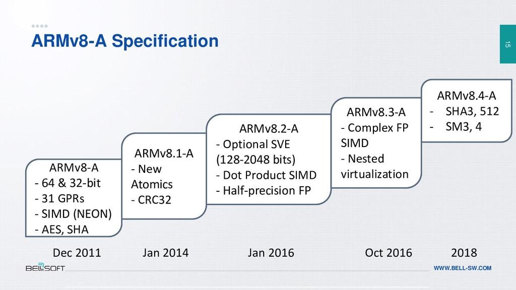 15 WWW.BELL-SW.COM ARMv8-A Specification ARMv8-...