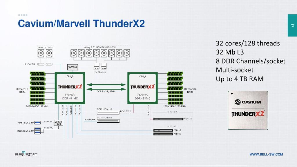 17 WWW.BELL-SW.COM Cavium/Marvell ThunderX2 32 ...